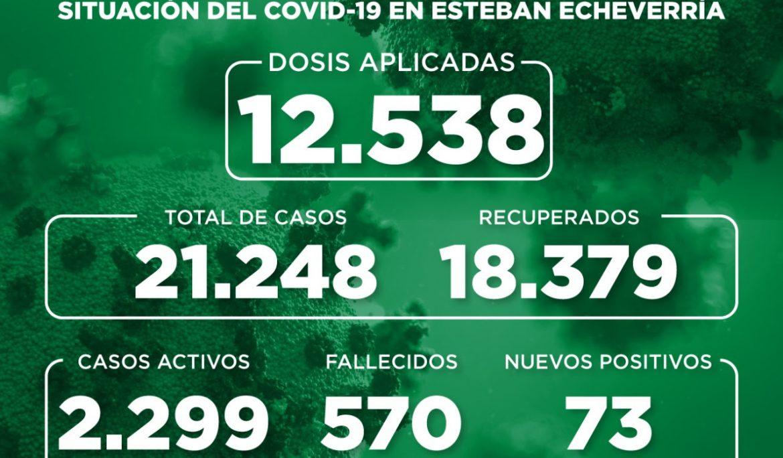 Informe N° 820 | SITUACIÓN DEL COVID-19 EN ESTEBAN ECHEVERRÍA