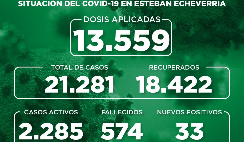 Informe N° 821 | SITUACIÓN DEL COVID-19 EN ESTEBAN ECHEVERRÍA