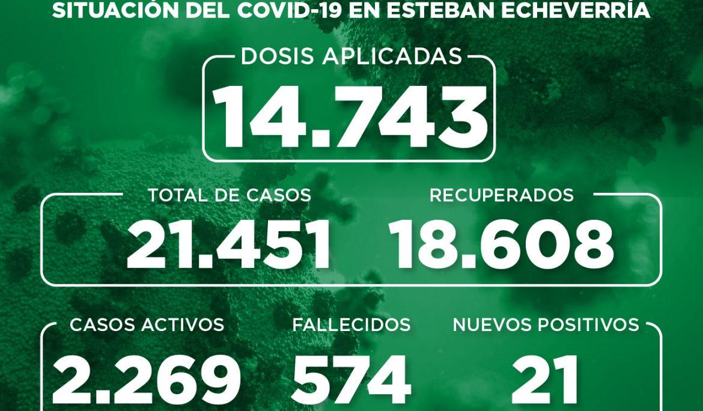 Informe N° 824 | SITUACIÓN DEL COVID-19 EN ESTEBAN ECHEVERRÍA