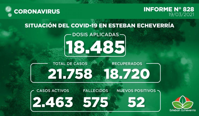 Informe N° 828 | SITUACIÓN DEL COVID-19 EN ESTEBAN ECHEVERRÍA