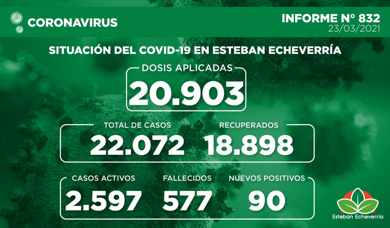 Informe N° 832 | SITUACIÓN DEL COVID-19 EN ESTEBAN ECHEVERRÍA