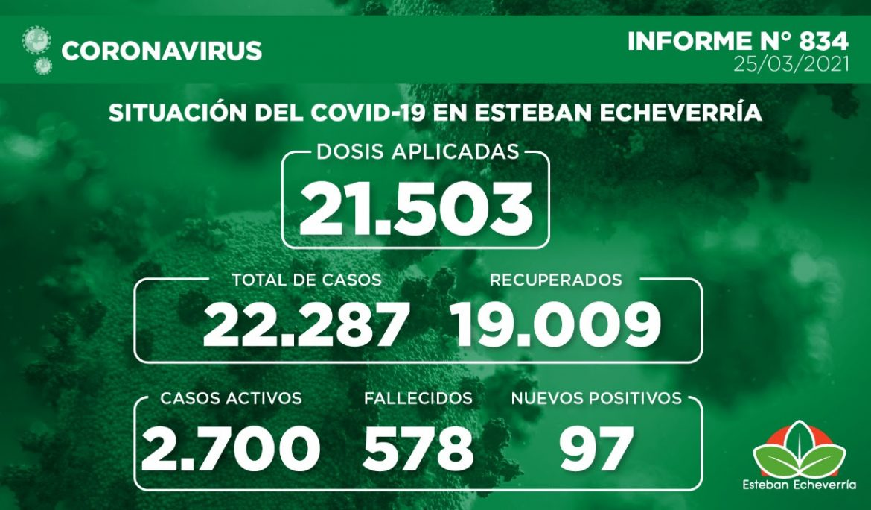 Informe N° 834 | SITUACIÓN DEL COVID-19 EN ESTEBAN ECHEVERRÍA