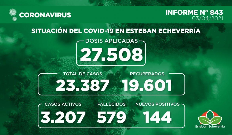 Informe N° 843 | SITUACIÓN DEL COVID-19 EN ESTEBAN ECHEVERRÍA