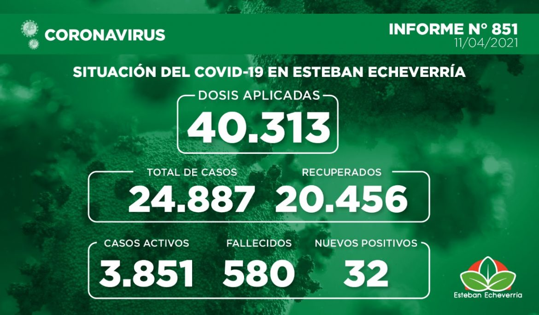 Informe N° 851 | SITUACIÓN DEL COVID-19 EN ESTEBAN ECHEVERRÍA