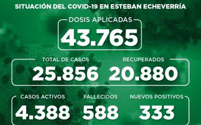 Informe N° 854 | SITUACIÓN DEL COVID-19 EN ESTEBAN ECHEVERRÍA