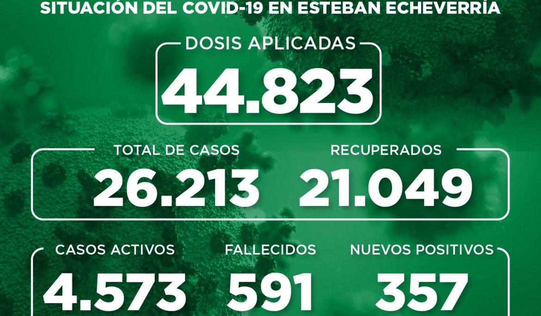 Informe N° 855 | SITUACIÓN DEL COVID-19 EN ESTEBAN ECHEVERRÍA
