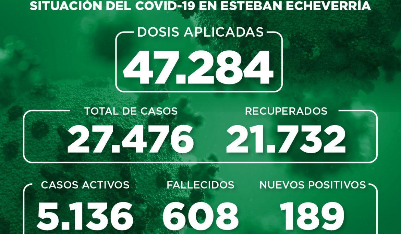 Informe N° 858 | SITUACIÓN DEL COVID-19 EN ESTEBAN ECHEVERRÍA