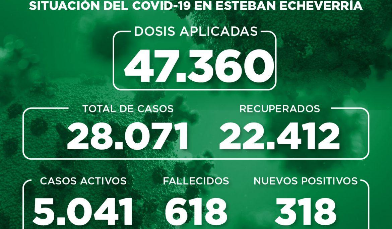 Informe N° 860 | SITUACIÓN DEL COVID-19 EN ESTEBAN ECHEVERRÍA