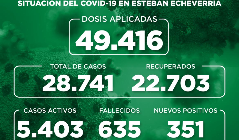 Informe N° 862 | SITUACIÓN DEL COVID-19 EN ESTEBAN ECHEVERRÍA
