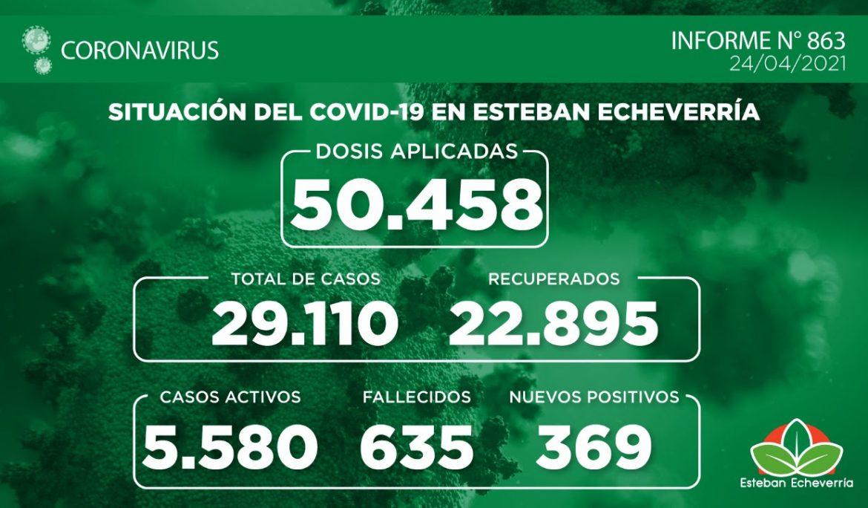Informe N° 863 | SITUACIÓN DEL COVID-19 EN ESTEBAN ECHEVERRÍA
