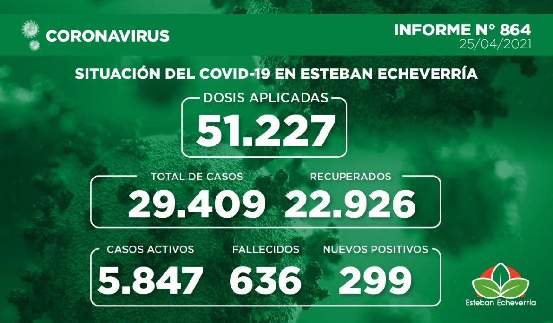 Informe N° 864 | SITUACIÓN DEL COVID-19 EN ESTEBAN ECHEVERRÍA