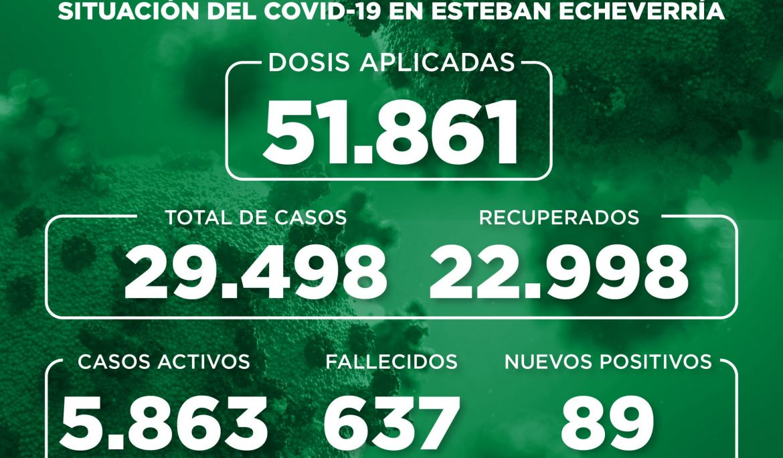 Informe N° 865 | SITUACIÓN DEL COVID-19 EN ESTEBAN ECHEVERRÍA