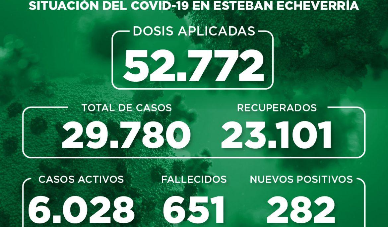 Informe N° 866 | SITUACIÓN DEL COVID-19 EN ESTEBAN ECHEVERRÍA