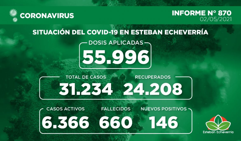 Informe N° 870 | SITUACIÓN DEL COVID-19 EN ESTEBAN ECHEVERRÍA