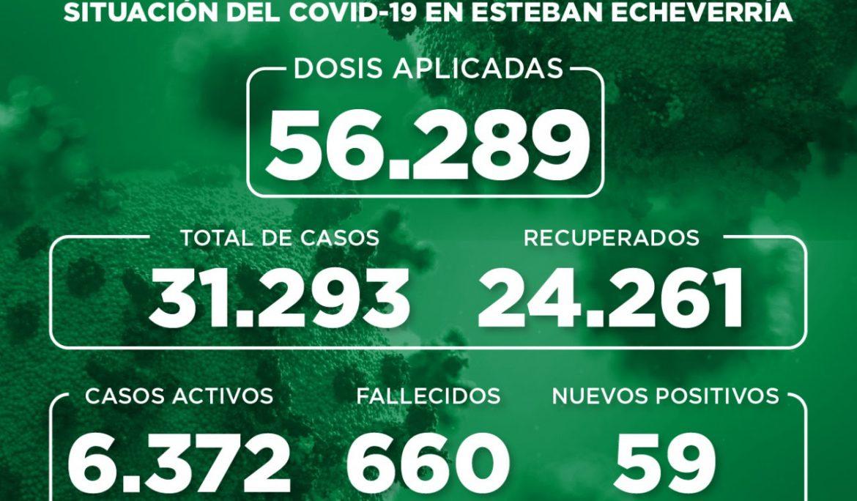 Informe N° 871 | SITUACIÓN DEL COVID-19 EN ESTEBAN ECHEVERRÍA