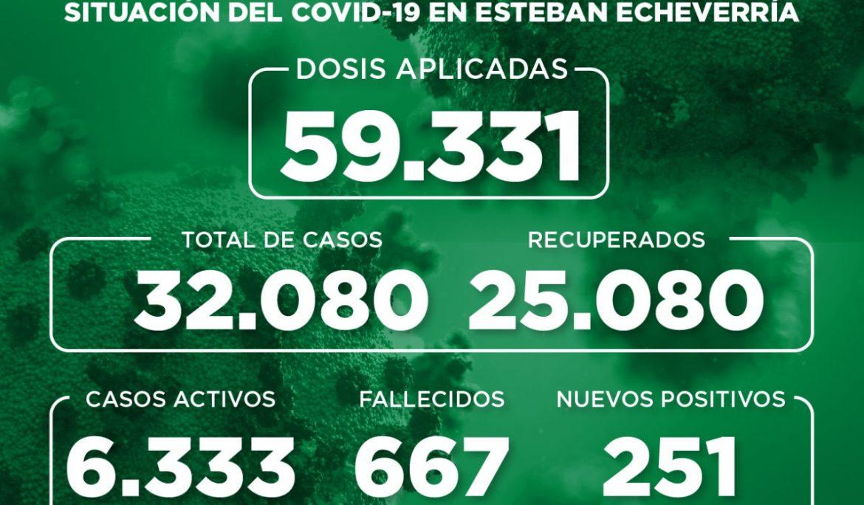 Informe N° 874 | SITUACIÓN DEL COVID-19 EN ESTEBAN ECHEVERRÍA