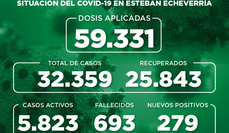 Informe N° 875 | SITUACIÓN DEL COVID-19 EN ESTEBAN ECHEVERRÍA
