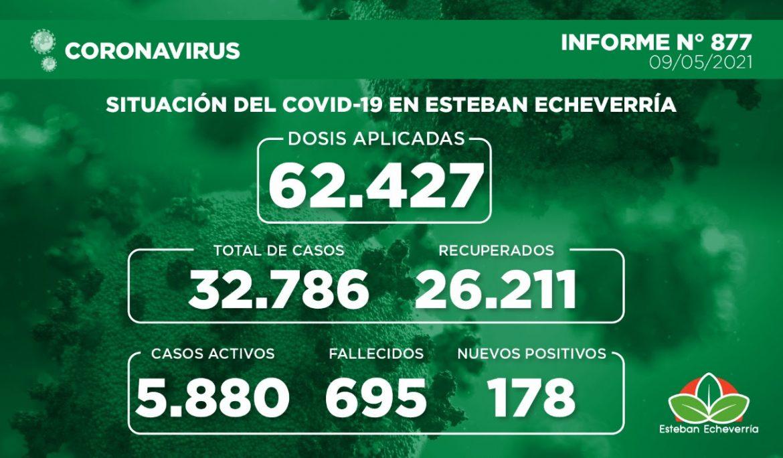 Informe N° 877 | SITUACIÓN DEL COVID-19 EN ESTEBAN ECHEVERRÍA