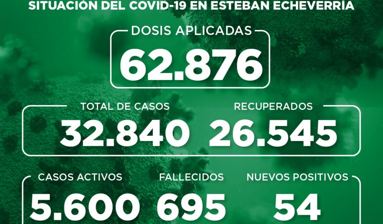 Informe N° 878 | SITUACIÓN DEL COVID-19 EN ESTEBAN ECHEVERRÍA