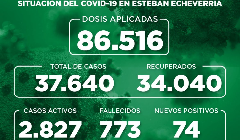 Informe N° 899 | SITUACIÓN DEL COVID-19 EN ESTEBAN ECHEVERRÍA