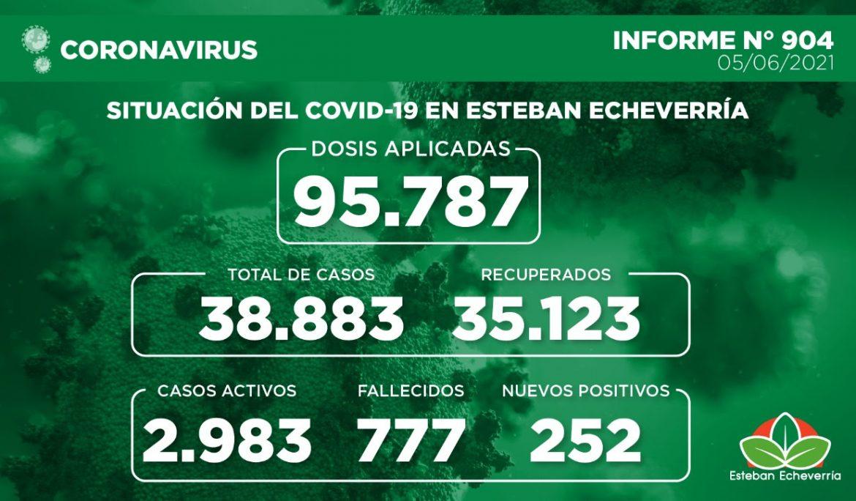 Informe N° 904 | SITUACIÓN DEL COVID-19 EN ESTEBAN ECHEVERRÍA