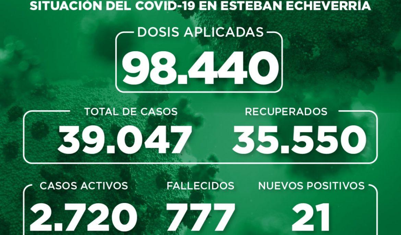 Informe N° 906   SITUACIÓN DEL COVID-19 EN ESTEBAN ECHEVERRÍA