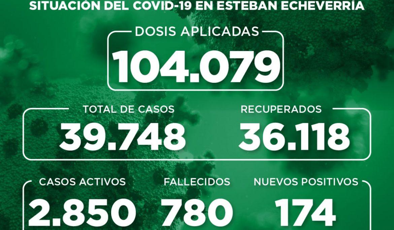 Informe N° 909 | SITUACIÓN DEL COVID-19 EN ESTEBAN ECHEVERRÍA