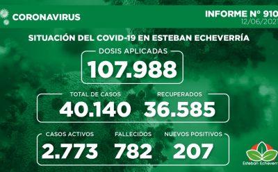 Informe N° 910   SITUACIÓN DEL COVID-19 EN ESTEBAN ECHEVERRÍA