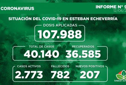 Informe N° 910 | SITUACIÓN DEL COVID-19 EN ESTEBAN ECHEVERRÍA