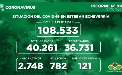 Informe N° 911   SITUACIÓN DEL COVID-19 EN ESTEBAN ECHEVERRÍA