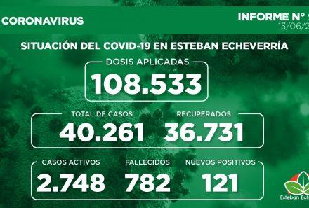 Informe N° 911 | SITUACIÓN DEL COVID-19 EN ESTEBAN ECHEVERRÍA