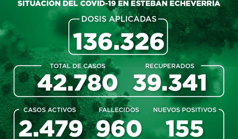 Informe N° 929 | SITUACIÓN DEL COVID-19 EN ESTEBAN ECHEVERRÍA