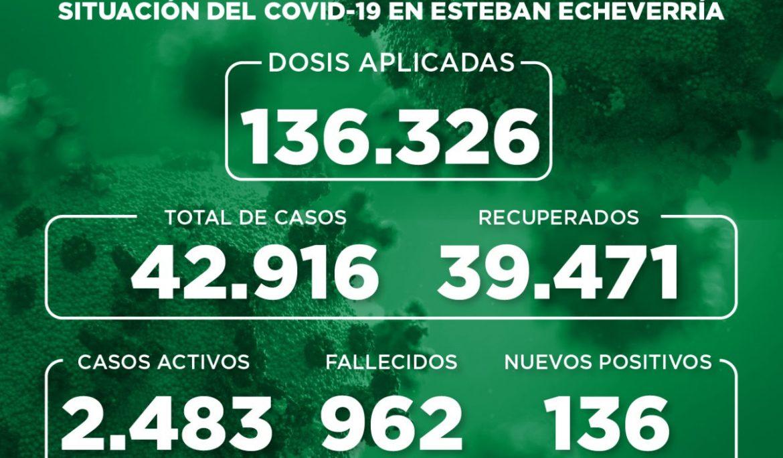 Informe N° 930 | SITUACIÓN DEL COVID-19 EN ESTEBAN ECHEVERRÍA