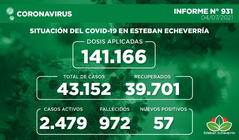 Informe N° 931 | SITUACIÓN DEL COVID-19 EN ESTEBAN ECHEVERRÍA