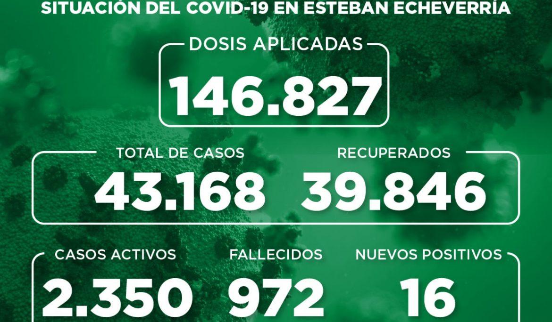 Informe N° 932   SITUACIÓN DEL COVID-19 EN ESTEBAN ECHEVERRÍA