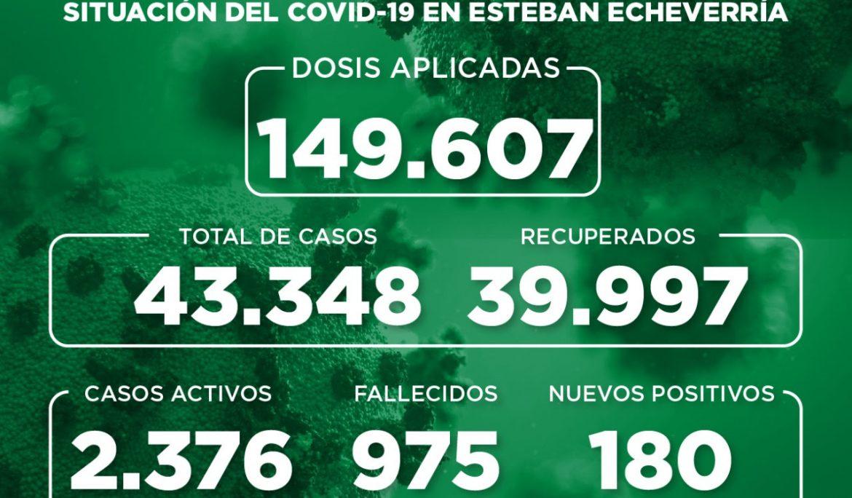 Informe N° 933 | SITUACIÓN DEL COVID-19 EN ESTEBAN ECHEVERRÍA