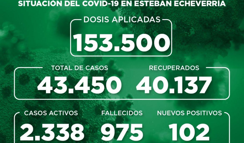 Informe N° 934   SITUACIÓN DEL COVID-19 EN ESTEBAN ECHEVERRÍA