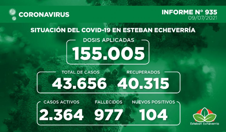 Informe N° 935 | SITUACIÓN DEL COVID-19 EN ESTEBAN ECHEVERRÍA