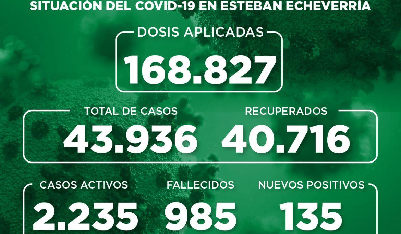 Informe N° 939   SITUACIÓN DEL COVID-19 EN ESTEBAN ECHEVERRÍA