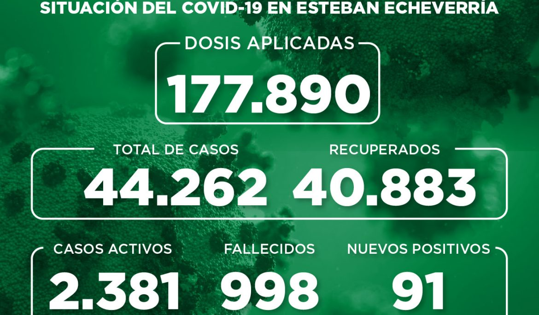 Informe N° 942 | SITUACIÓN DEL COVID-19 EN ESTEBAN ECHEVERRÍA