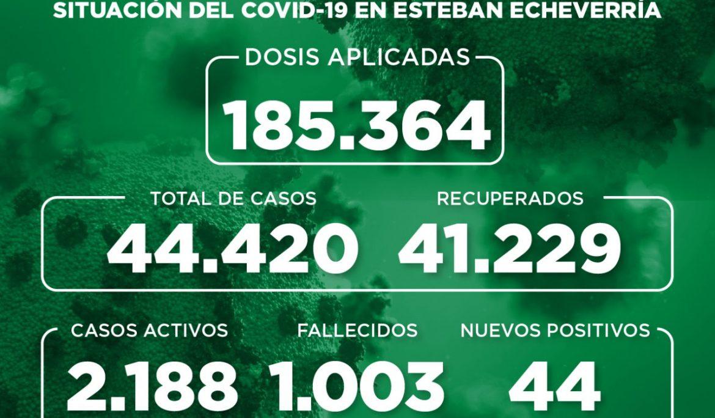 Informe N° 945 | SITUACIÓN DEL COVID-19 EN ESTEBAN ECHEVERRÍA