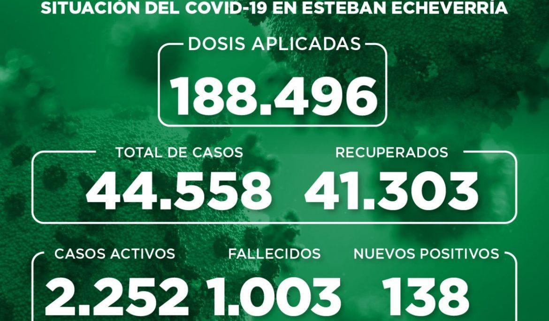 Informe N° 946 | SITUACIÓN DEL COVID-19 EN ESTEBAN ECHEVERRÍA