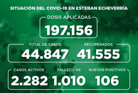 Informe N° 949 | SITUACIÓN DEL COVID-19 EN ESTEBAN ECHEVERRÍA