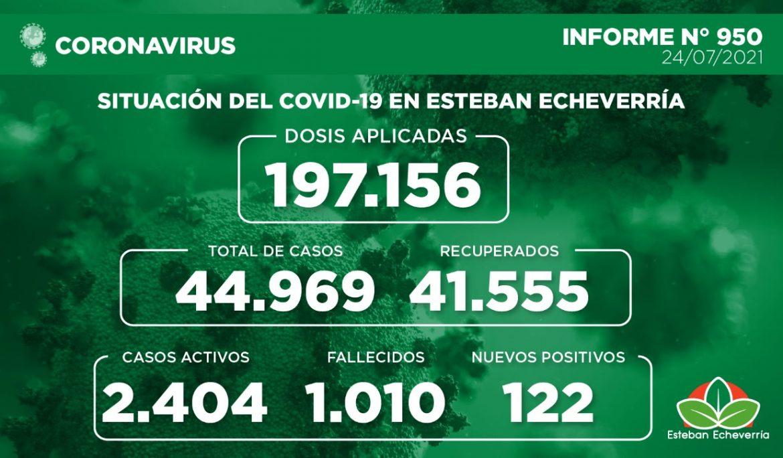 Informe N° 950 | SITUACIÓN DEL COVID-19 EN ESTEBAN ECHEVERRÍA