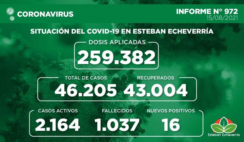 Informe N° 972 | SITUACIÓN DEL COVID-19 EN ESTEBAN ECHEVERRÍA