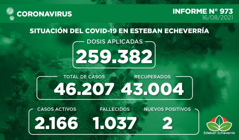 Informe N° 973   SITUACIÓN DEL COVID-19 EN ESTEBAN ECHEVERRÍA