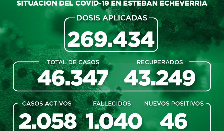 Informe N° 976 | SITUACIÓN DEL COVID-19 EN ESTEBAN ECHEVERRÍA