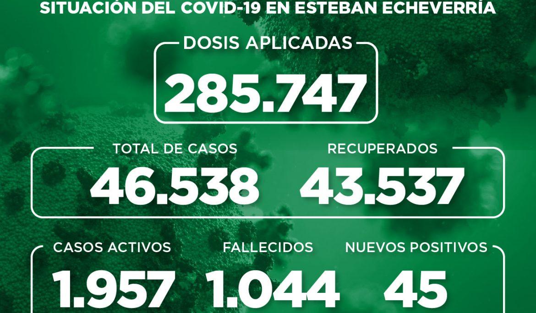 Informe N° 982 | SITUACIÓN DEL COVID-19 EN ESTEBAN ECHEVERRÍA