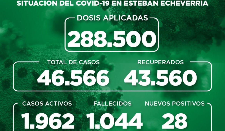 Informe N° 983 | SITUACIÓN DEL COVID-19 EN ESTEBAN ECHEVERRÍA