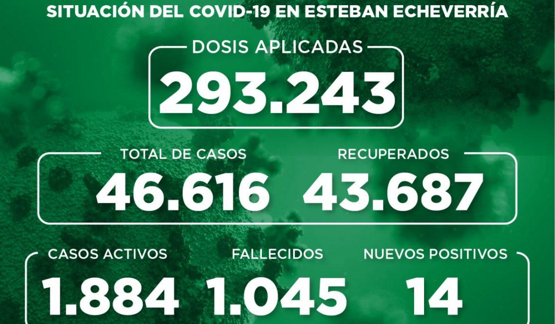Informe N° 986 | SITUACIÓN DEL COVID-19 EN ESTEBAN ECHEVERRÍA
